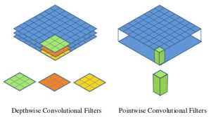 depthwise separable convolution