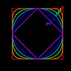 exemple de normes sur le cercle unité