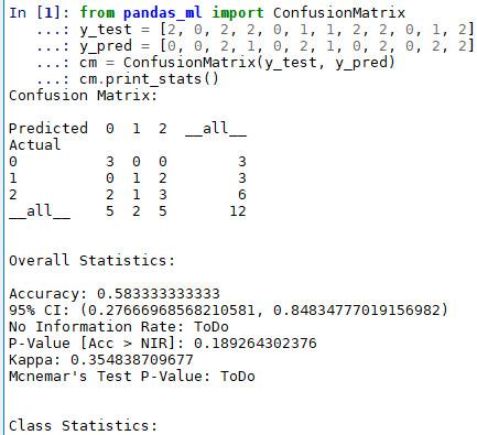 pandas_ml confusion matrix