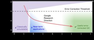 erreurs bristlecone google