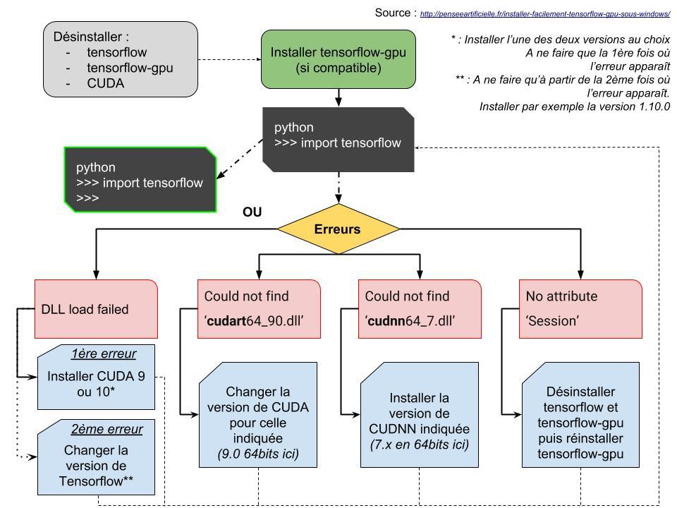 Installer facilement Tensorflow GPU sous Windows - Pensée