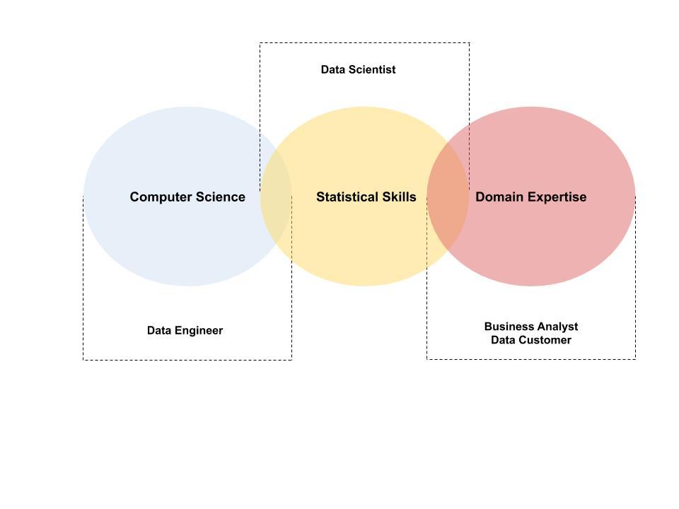 métiers datascience