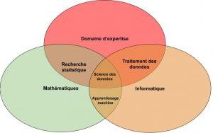 data science vs maths vs informatique