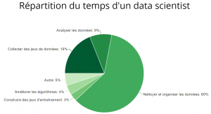 répartition du temps data scientist