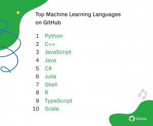 top ML languages on github