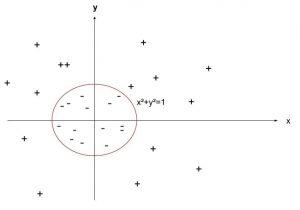 SVM quadratique