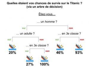 arbre de décision du titanic
