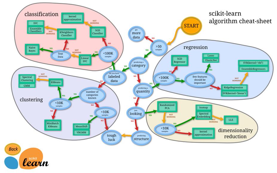 carte pour choisir algorithme machine learning