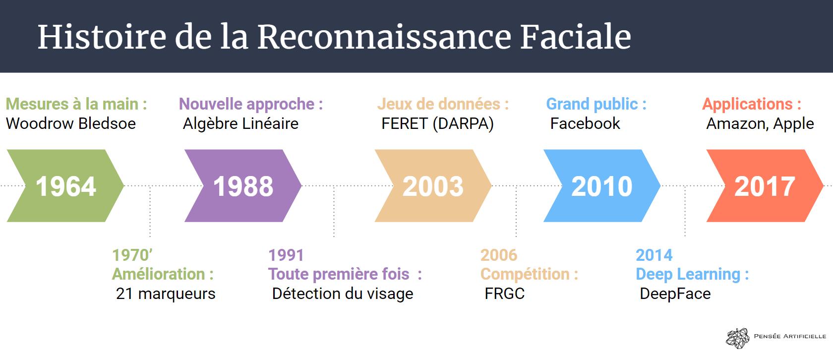 l'histoire de la reconnaissance faciale