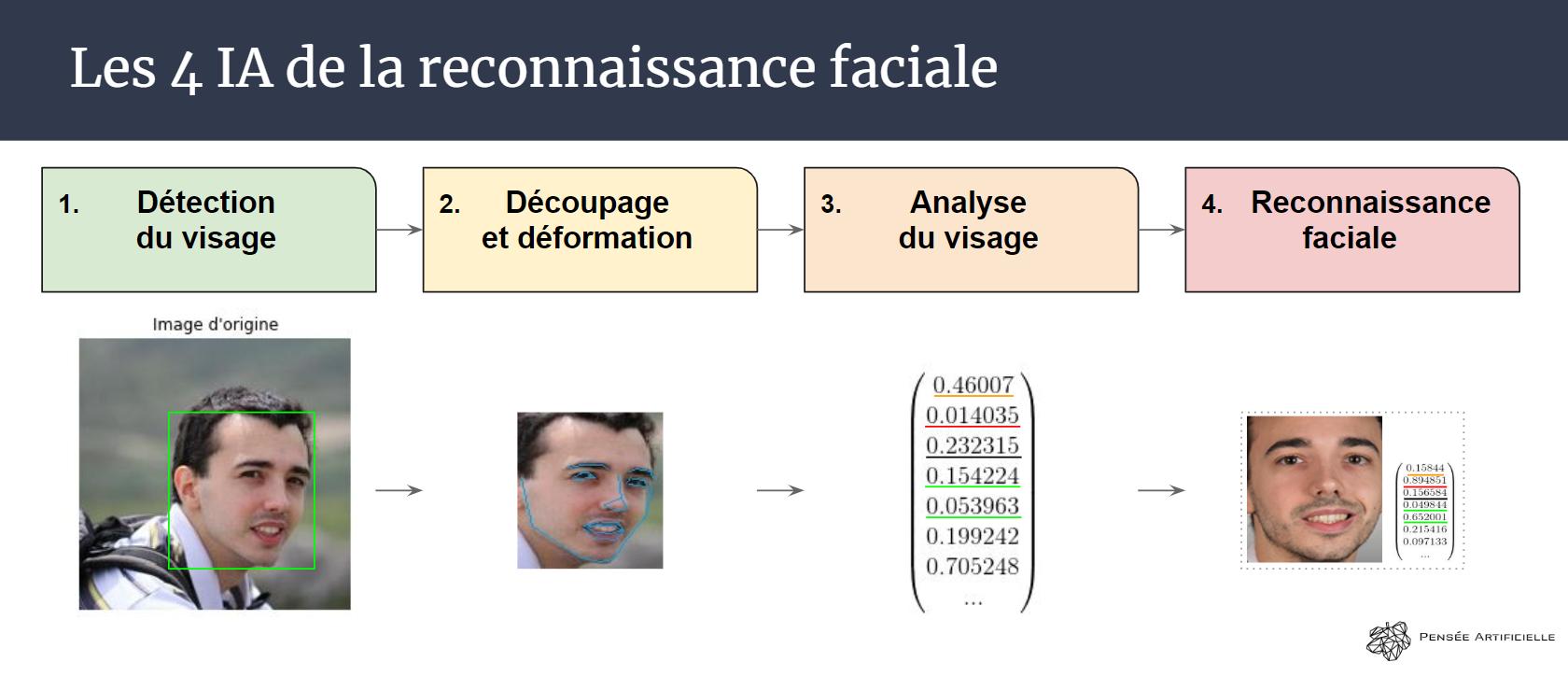 résumé de la reconnaissance faciale