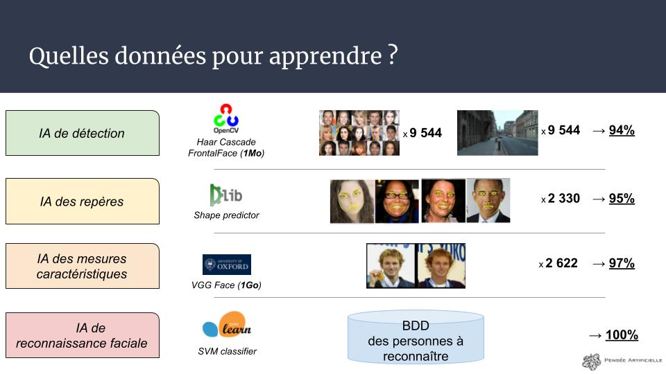 slides conférence La Reconnaissance Faciale (1)