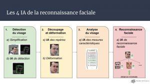 slides conférence La Reconnaissance Faciale (2)