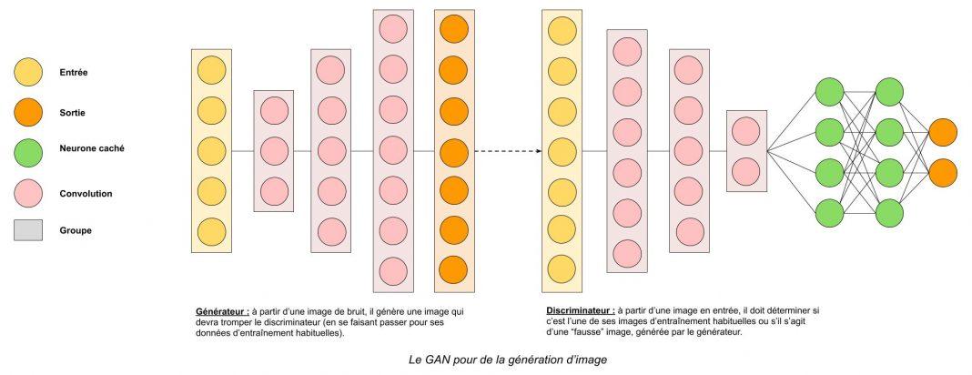 Architecture GAN (image) (1)