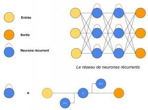 Architecture RNN (2)