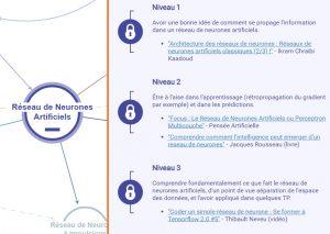 knowmap niveaux réseaux de neurones artificiels