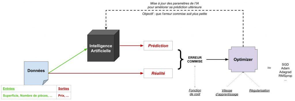 Schéma représentant l'apprentissage d'une IA et en particulier l'intervention de l'optimizer en bout de chaîne, pour mettre à jour l'IA